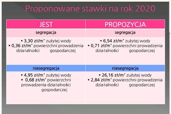 W Kołobrzegu i okolicy drożeją stawki za odbór śmieci nawet o 500 %